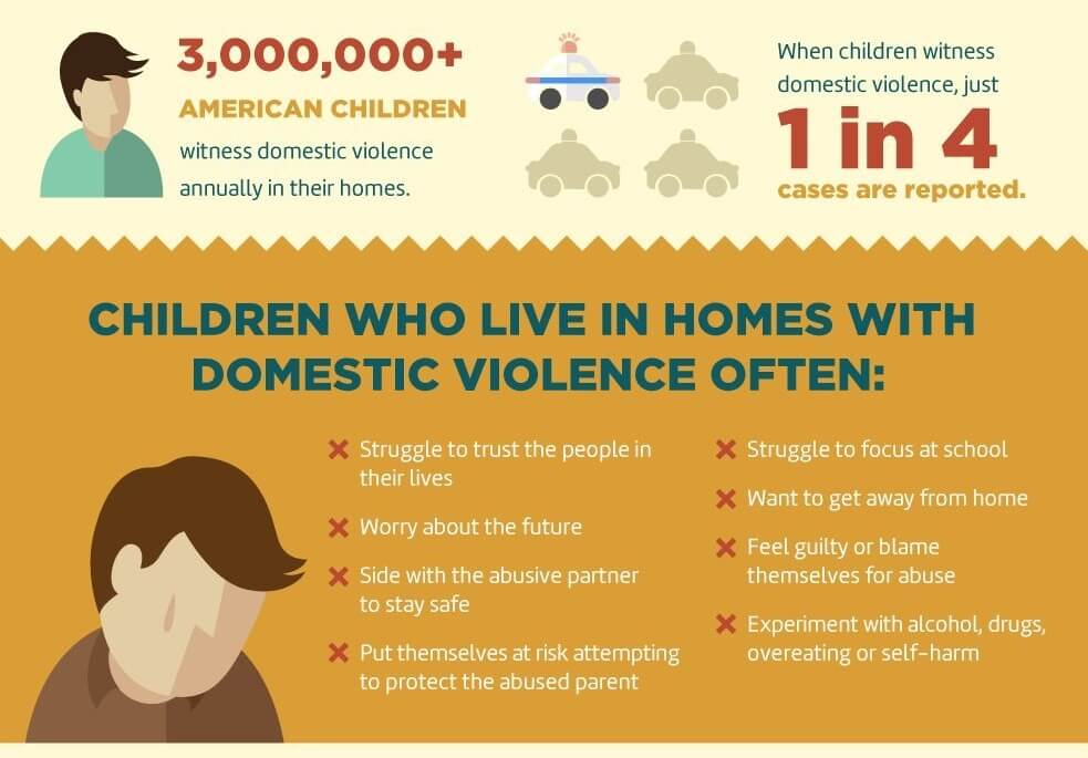 wrc-child-domestic-violence