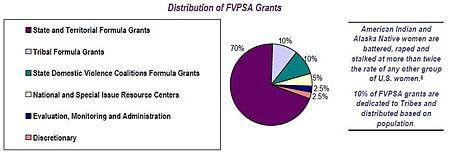 wrc-fvpsa-grants